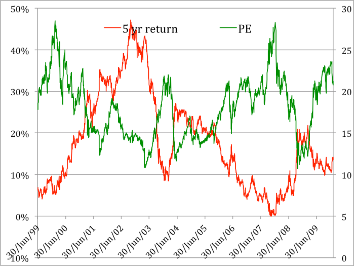 PE ration vs future returns